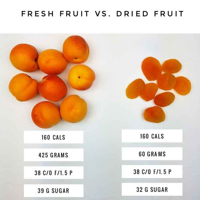 Fresh Fruit vs Died Fruit